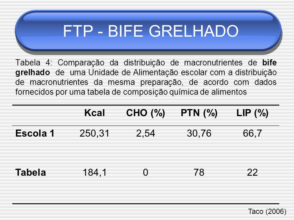 FTP - BIFE GRELHADO Kcal CHO (%) PTN (%) LIP (%) Escola 1 250,31 2,54