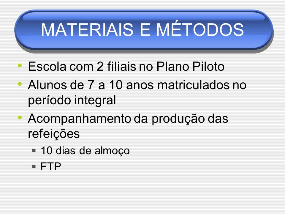 MATERIAIS E MÉTODOS Escola com 2 filiais no Plano Piloto
