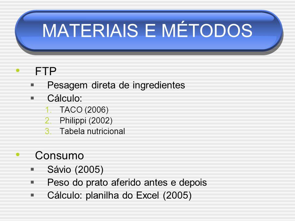 MATERIAIS E MÉTODOS FTP Consumo Pesagem direta de ingredientes