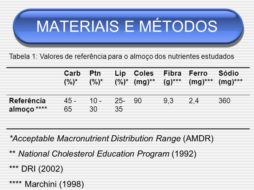 MATERIAIS E MÉTODOS Tabela 1: Valores de referência para o almoço dos nutrientes estudados. Carb. (%)*