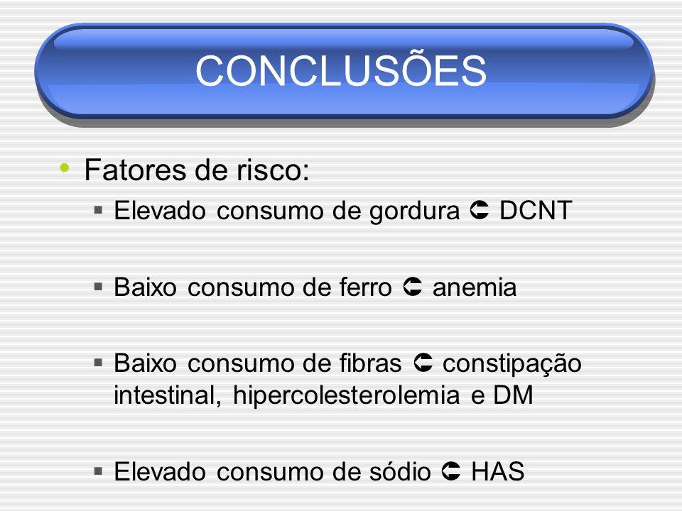 CONCLUSÕES Fatores de risco: Elevado consumo de gordura  DCNT