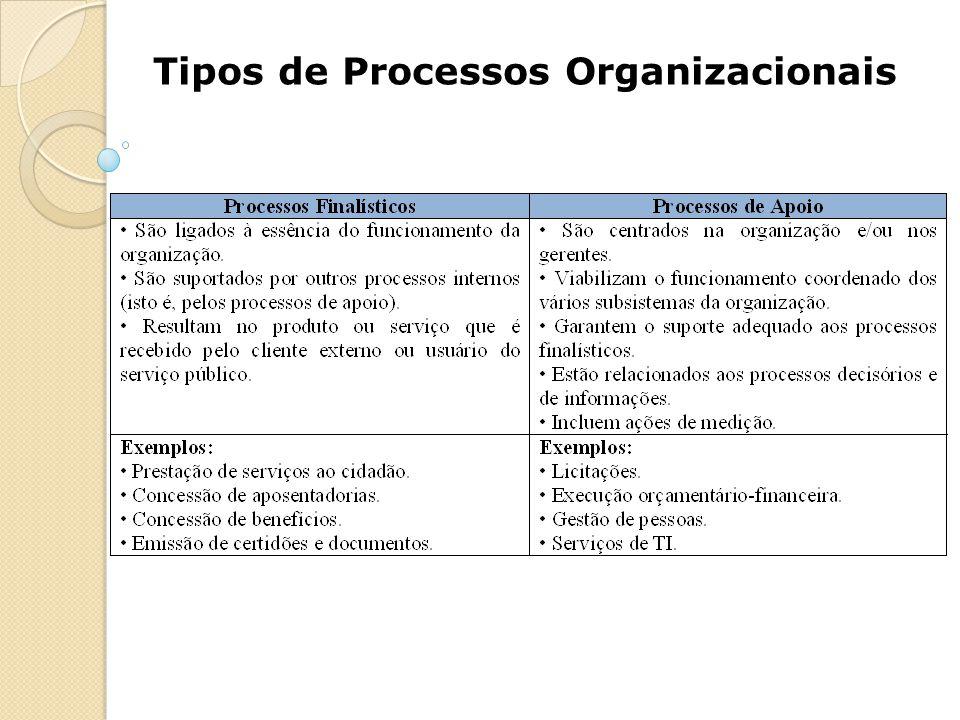 Tipos de Processos Organizacionais