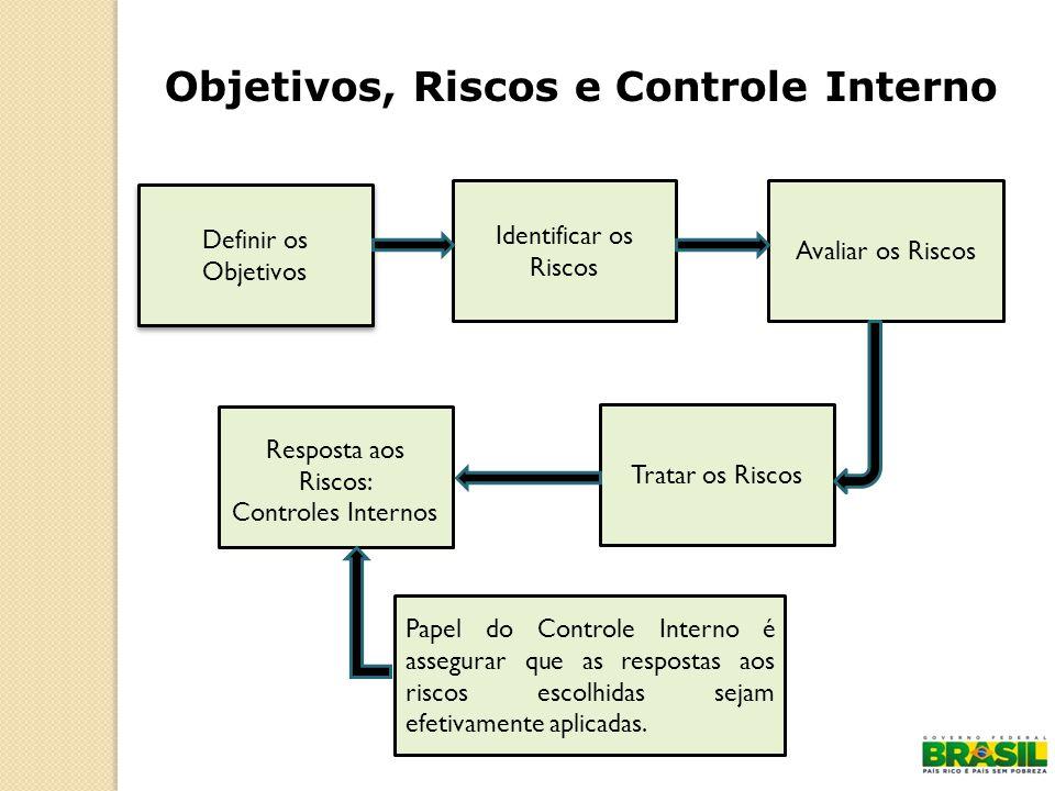 Objetivos, Riscos e Controle Interno