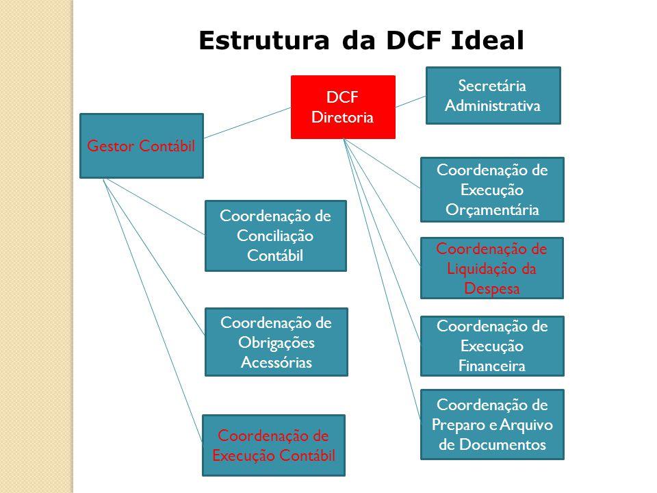 Estrutura da DCF Ideal Secretária Administrativa DCF Diretoria