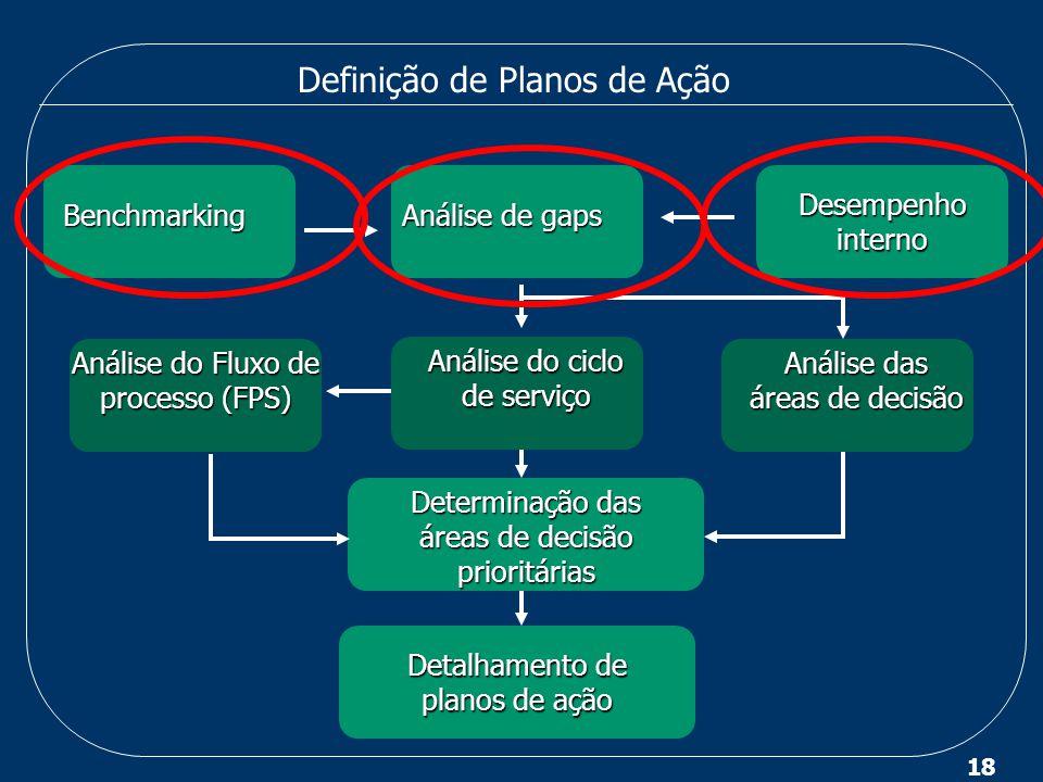 Definição de Planos de Ação