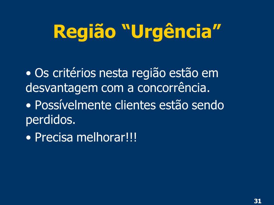 Região Urgência Os critérios nesta região estão em desvantagem com a concorrência. Possívelmente clientes estão sendo perdidos.