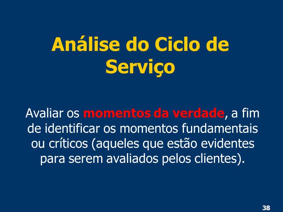 Análise do Ciclo de Serviço