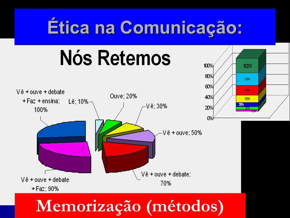 Memorização (métodos)