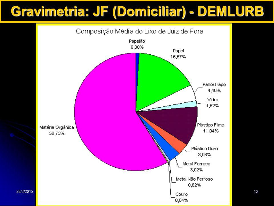 Gravimetria: JF (Domiciliar) - DEMLURB