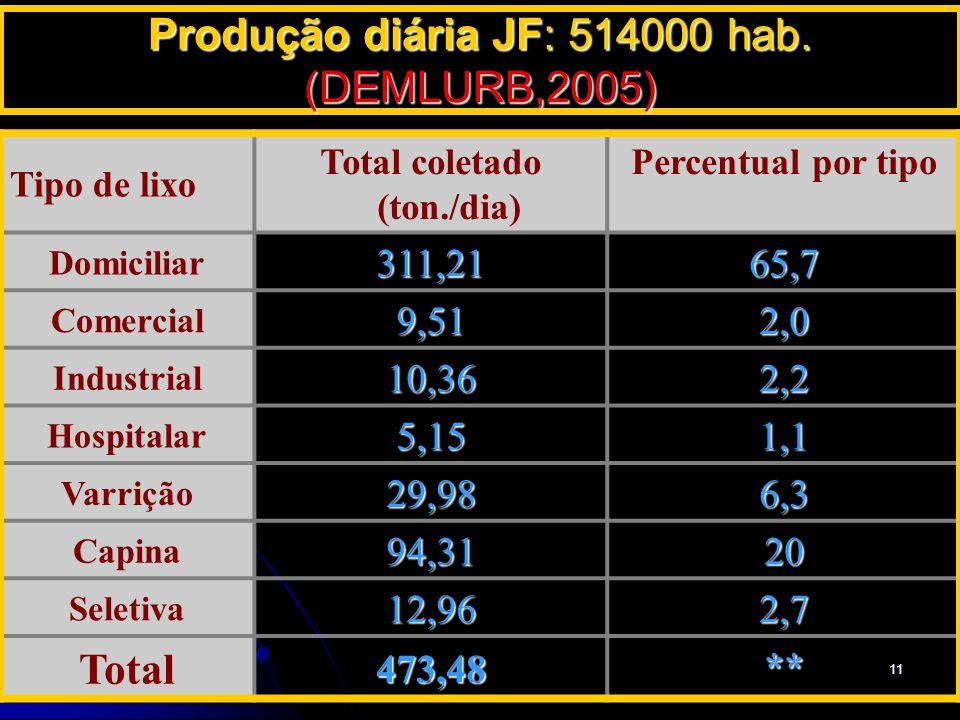 Produção diária JF: 514000 hab. (DEMLURB,2005)