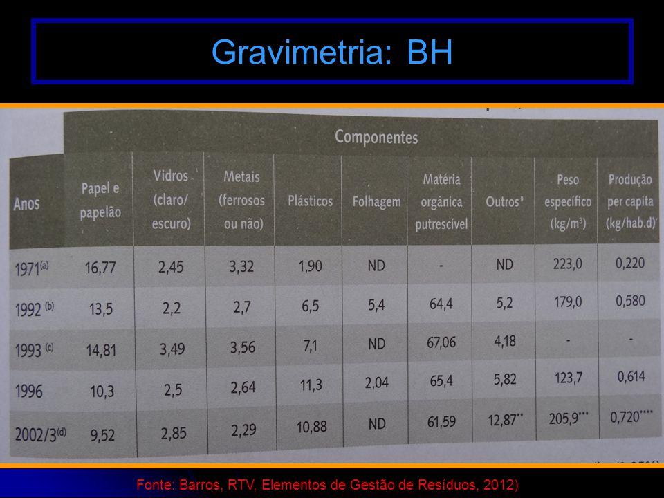 Fonte: Barros, RTV, Elementos de Gestão de Resíduos, 2012)
