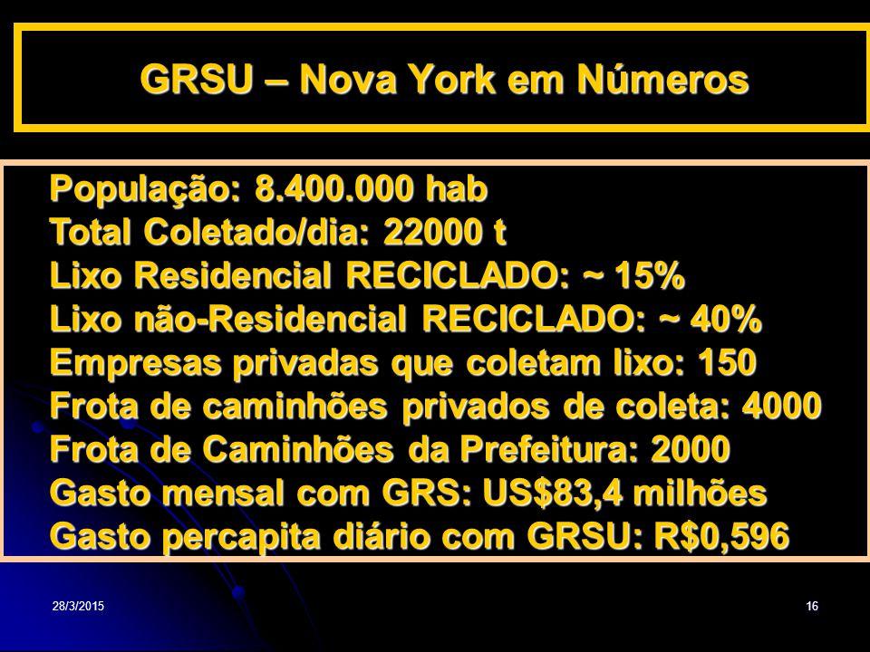 GRSU – Nova York em Números