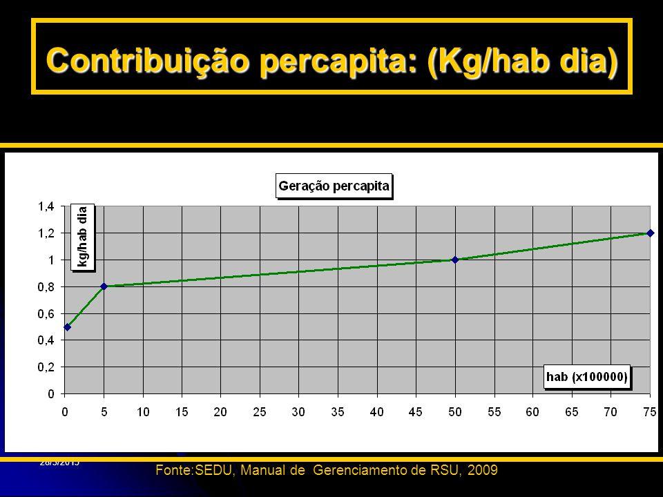 Contribuição percapita: (Kg/hab dia)