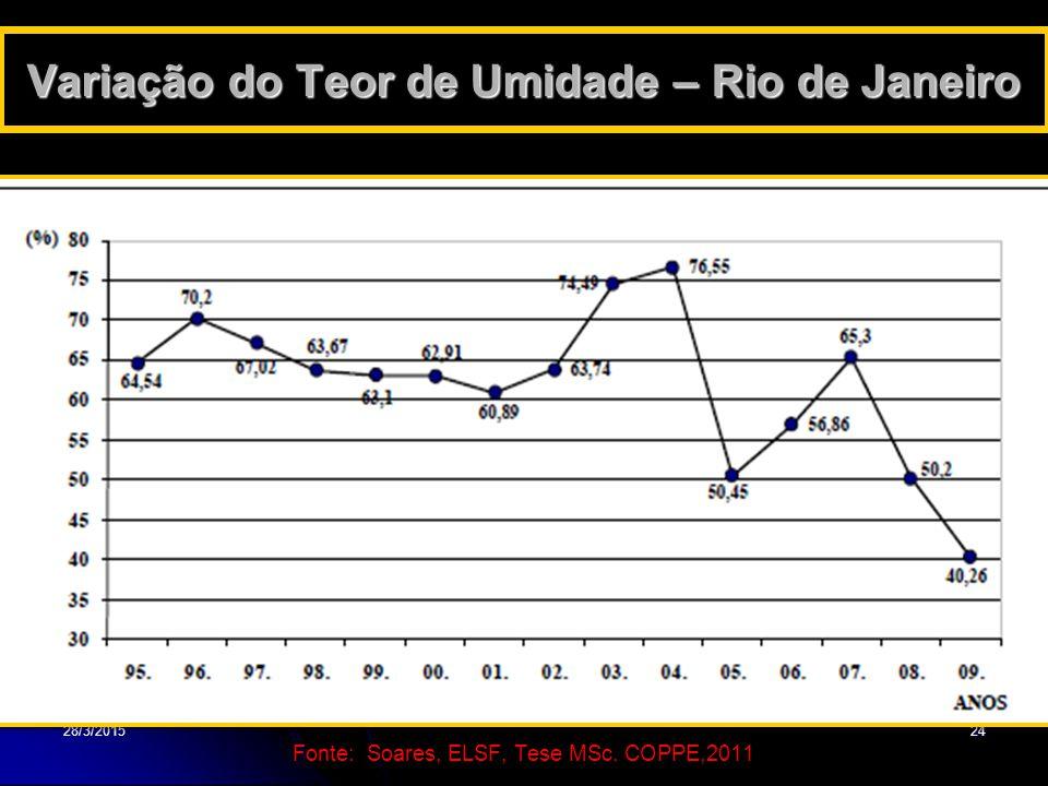 Variação do Teor de Umidade – Rio de Janeiro