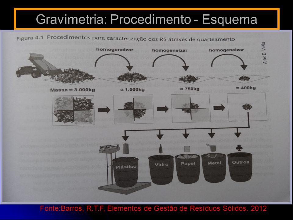 Gravimetria: Procedimento - Esquema