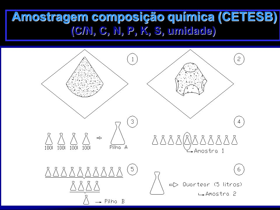 Amostragem composição química (CETESB)