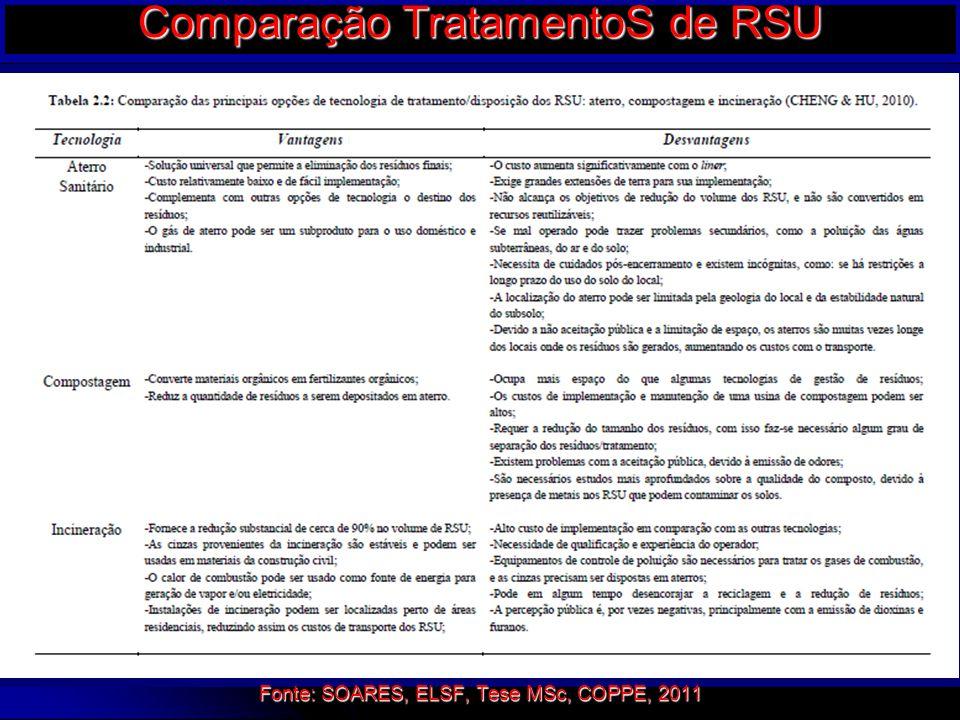 Comparação TratamentoS de RSU