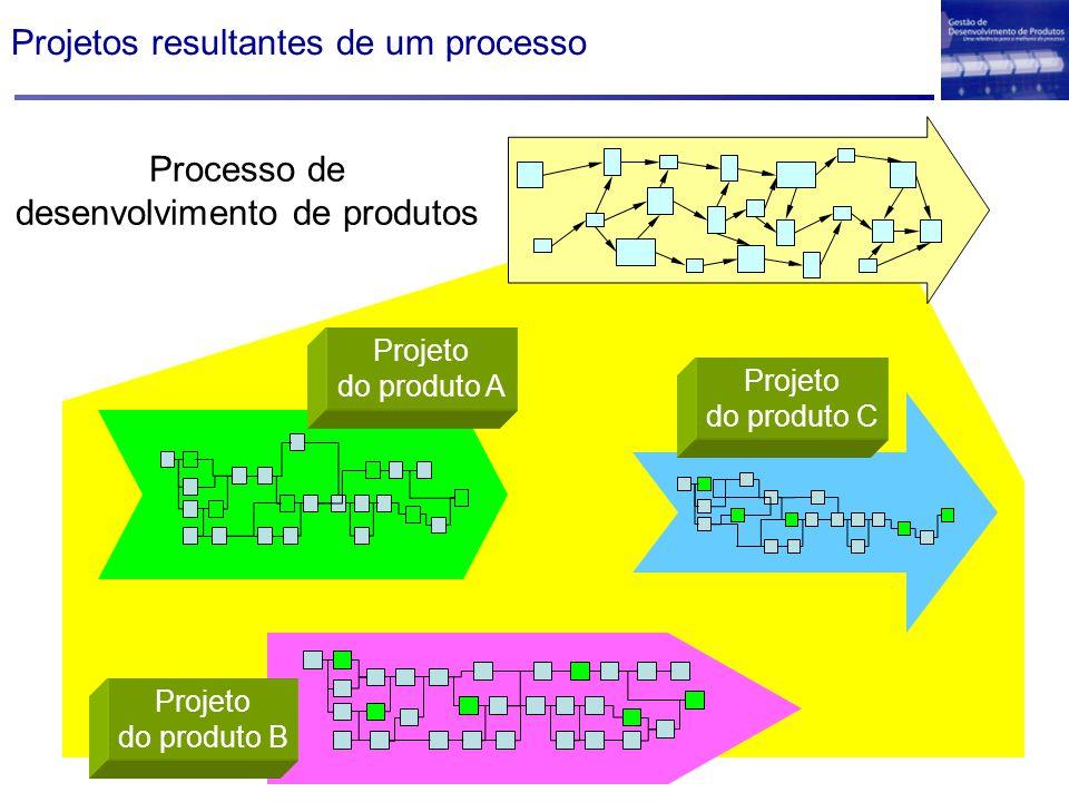 Projetos resultantes de um processo