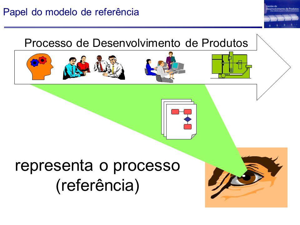 Papel do modelo de referência