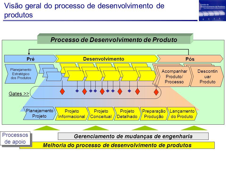 Visão geral do processo de desenvolvimento de produtos