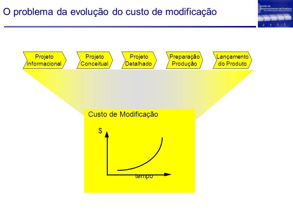 O problema da evolução do custo de modificação