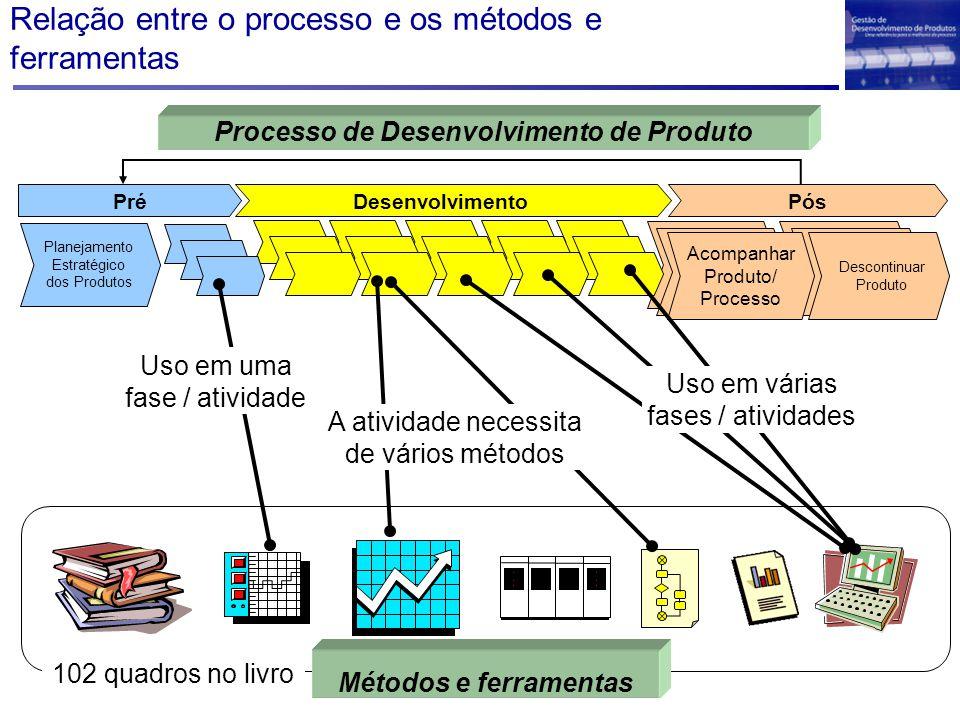 Relação entre o processo e os métodos e ferramentas