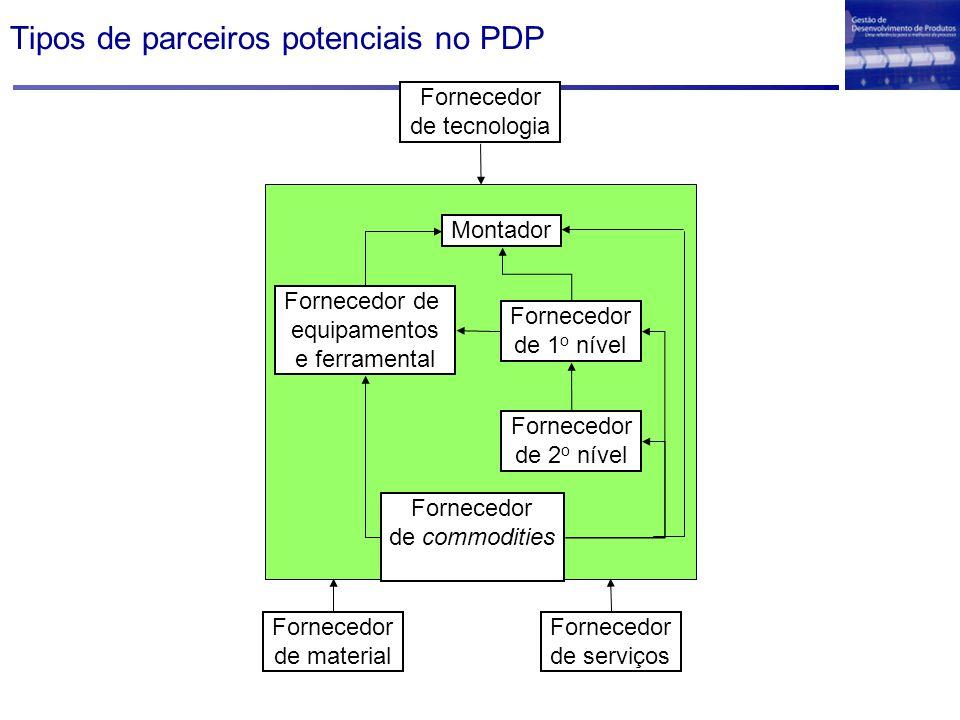 Tipos de parceiros potenciais no PDP