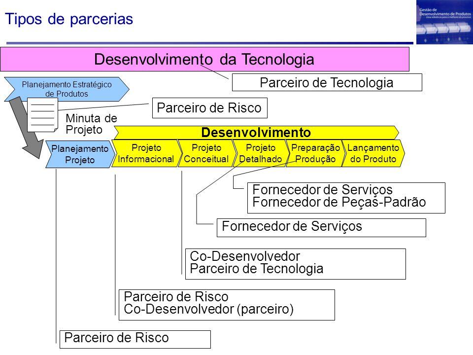 Desenvolvimento da Tecnologia