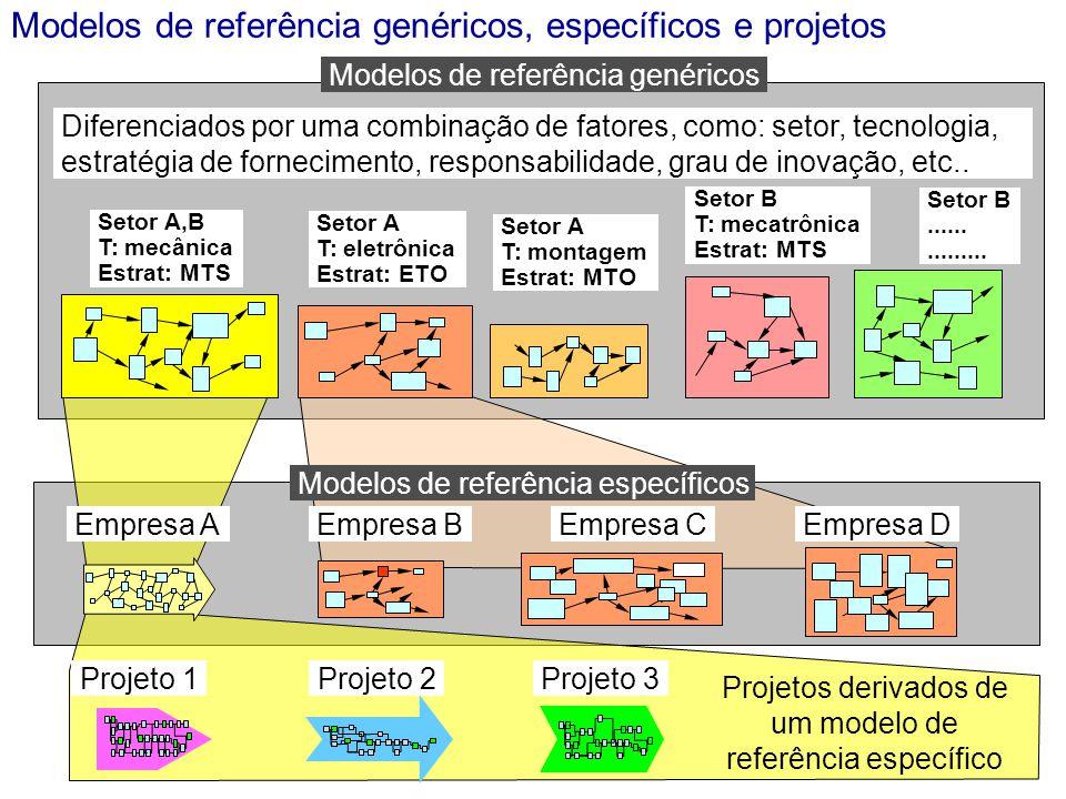 Modelos de referência genéricos, específicos e projetos