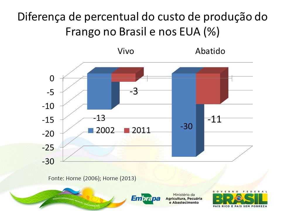 Diferença de percentual do custo de produção do Frango no Brasil e nos EUA (%)