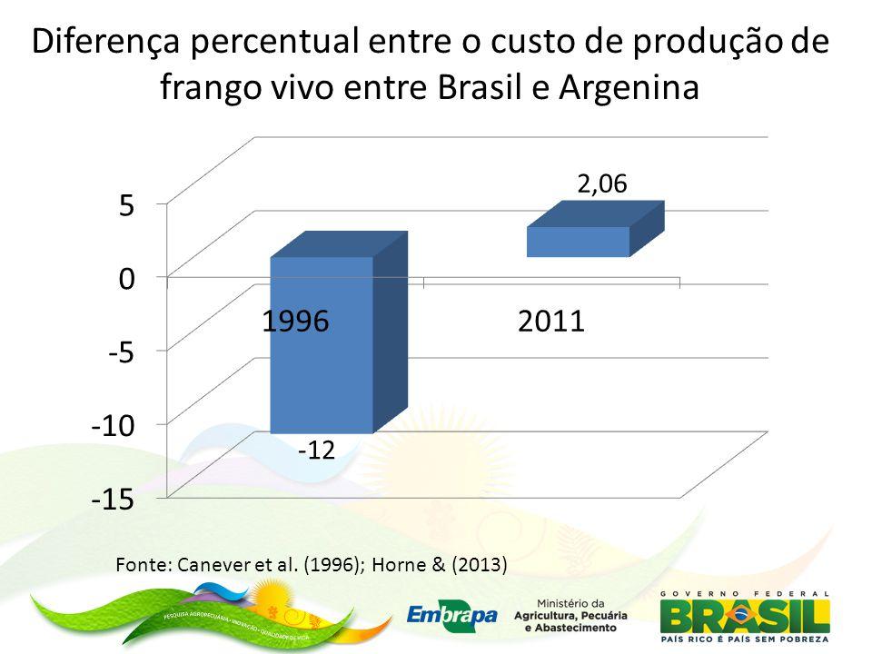 Diferença percentual entre o custo de produção de frango vivo entre Brasil e Argenina