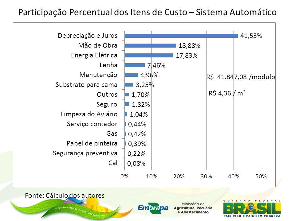 Participação Percentual dos Itens de Custo – Sistema Automático
