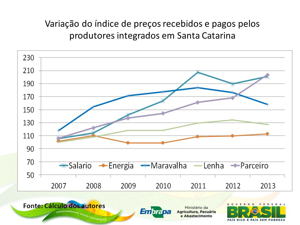 Variação do índice de preços recebidos e pagos pelos produtores integrados em Santa Catarina