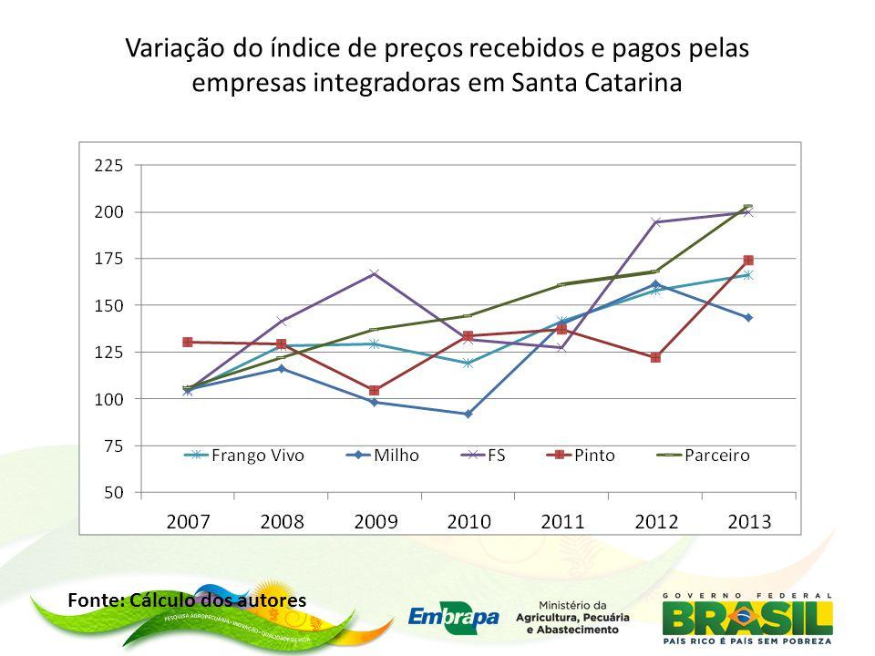 Variação do índice de preços recebidos e pagos pelas empresas integradoras em Santa Catarina