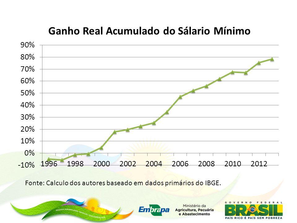Fonte: Calculo dos autores baseado em dados primários do IBGE.
