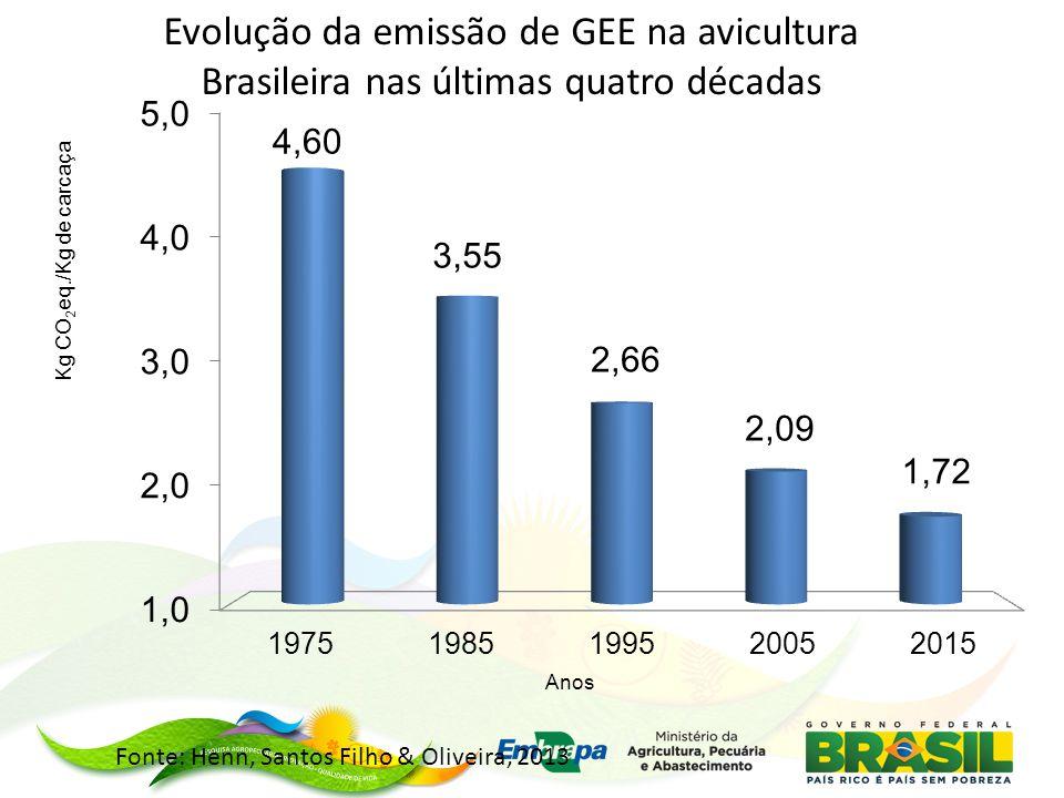 Evolução da emissão de GEE na avicultura Brasileira nas últimas quatro décadas