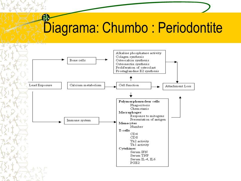 Diagrama: Chumbo : Periodontite