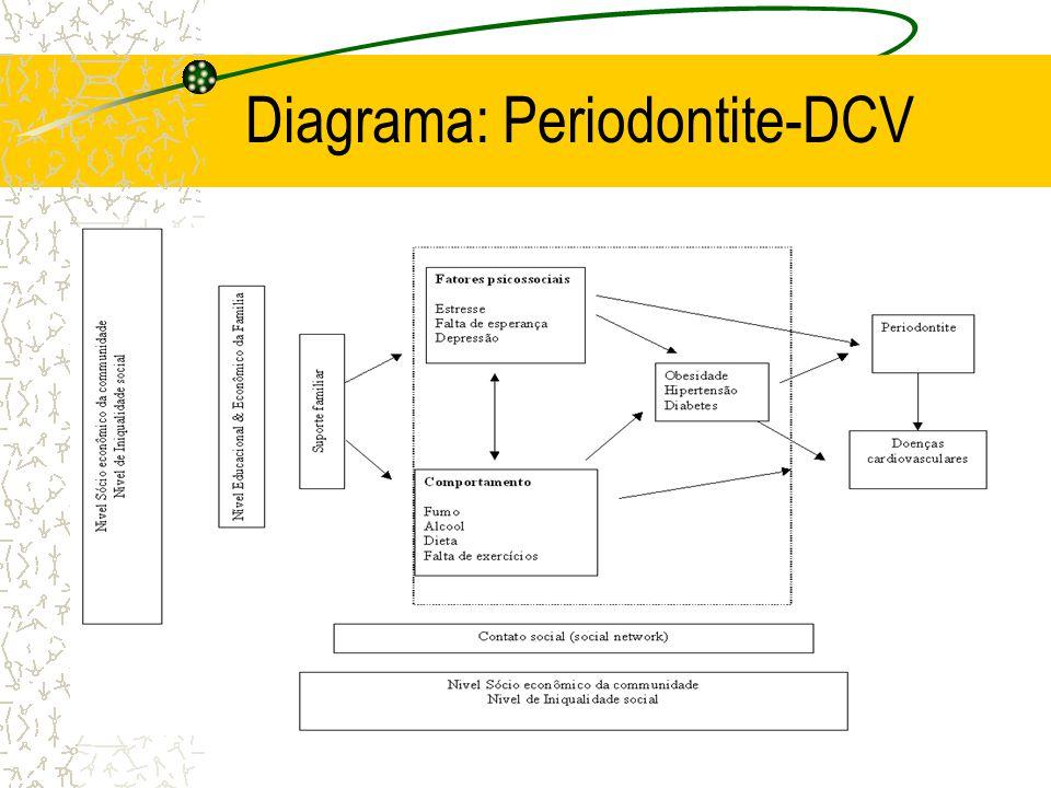 Diagrama: Periodontite-DCV