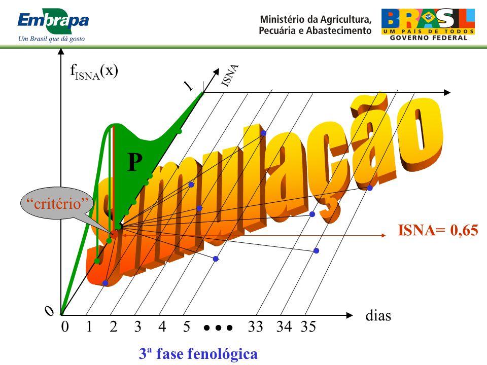 P simulação  fISNA(x) 1       critério      ISNA= 0,65 