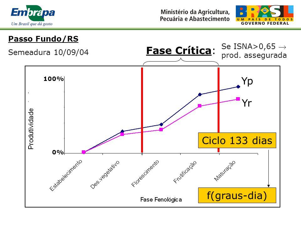 Fase Crítica: Yp Yr Ciclo 133 dias f(graus-dia) Passo Fundo/RS