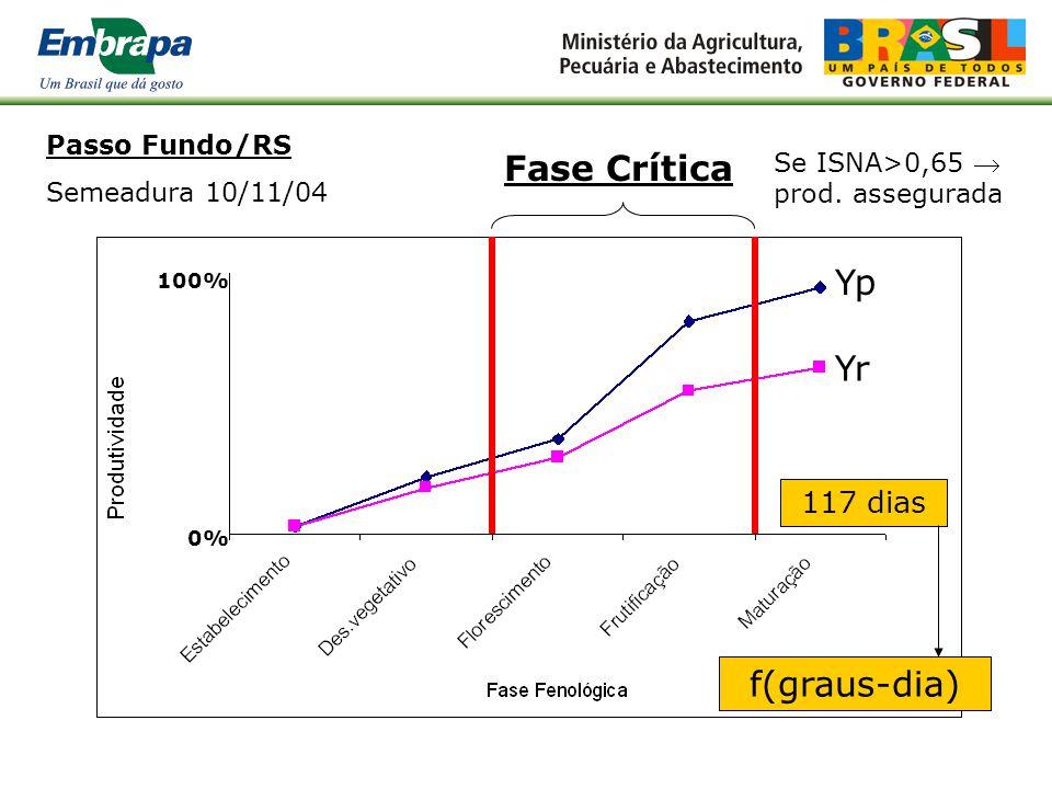 Fase Crítica Yp Yr f(graus-dia) 117 dias Passo Fundo/RS