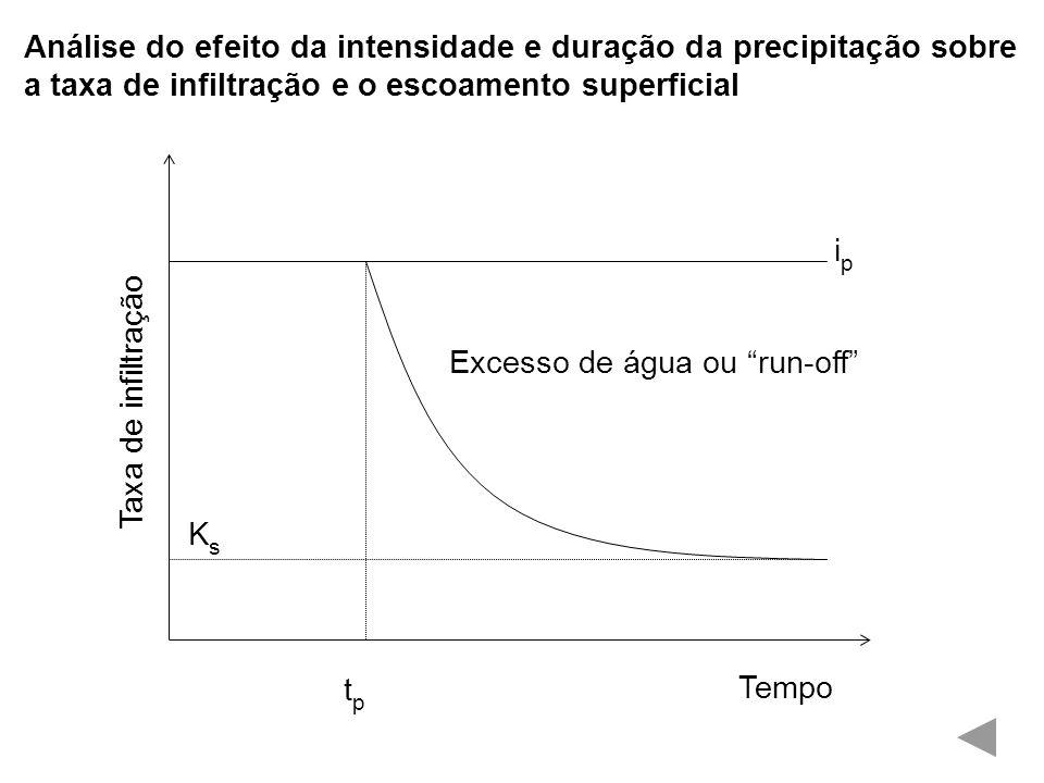 Análise do efeito da intensidade e duração da precipitação sobre a taxa de infiltração e o escoamento superficial