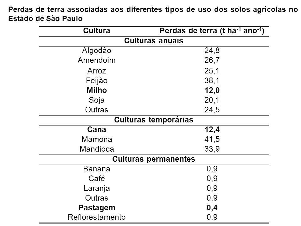 Perdas de terra (t ha-1 ano-1)