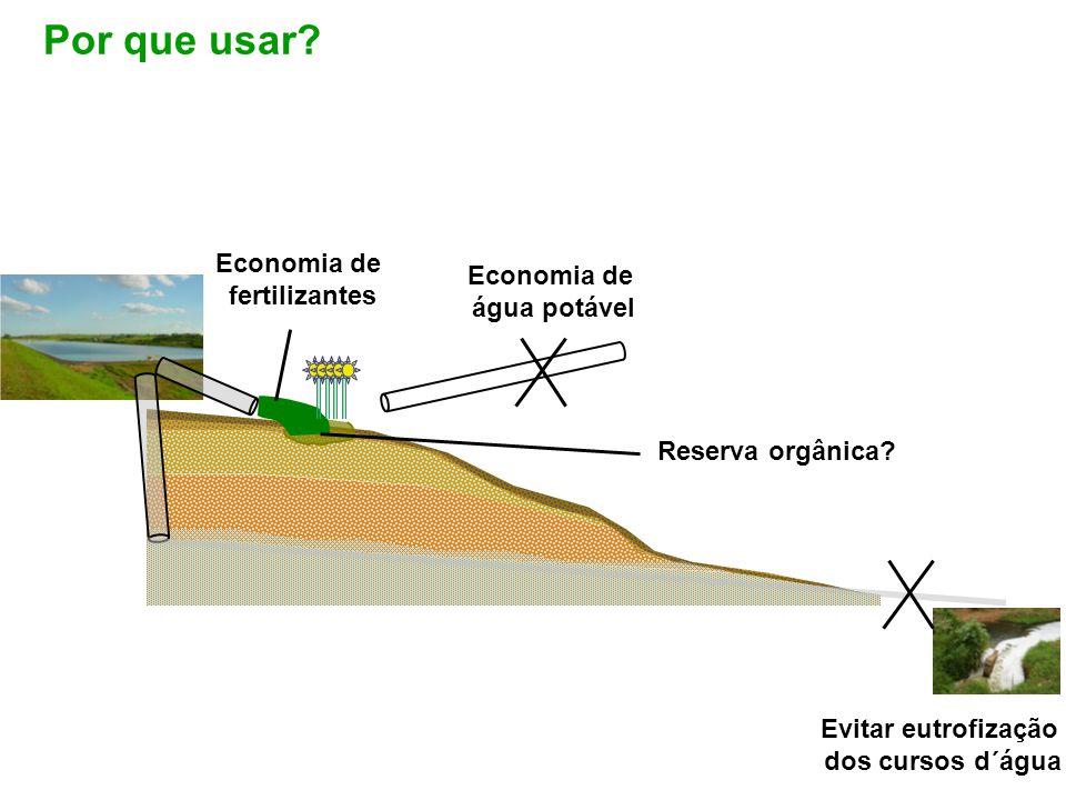 Por que usar Economia de fertilizantes Economia de água potável