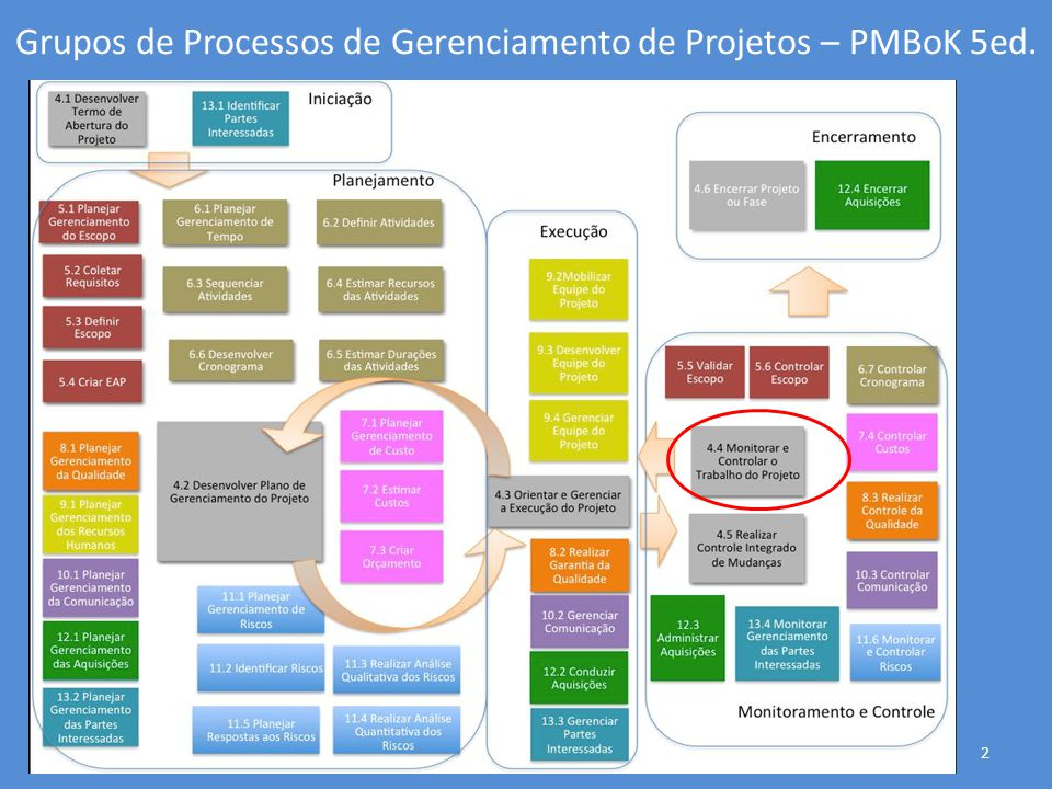 Grupos de Processos de Gerenciamento de Projetos – PMBoK 5ed.
