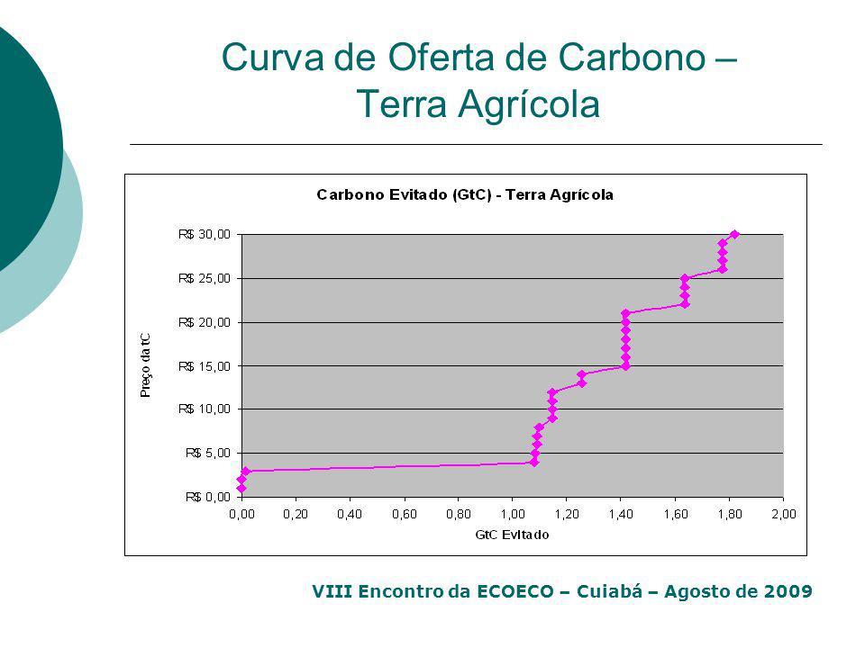Curva de Oferta de Carbono – Terra Agrícola