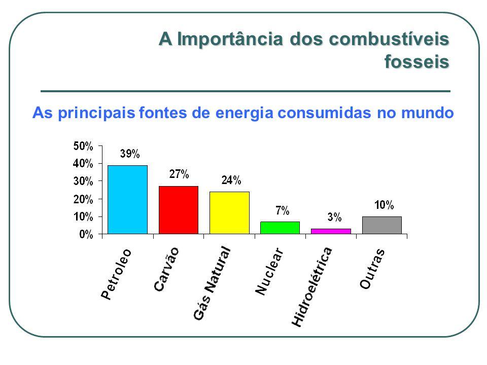 As principais fontes de energia consumidas no mundo
