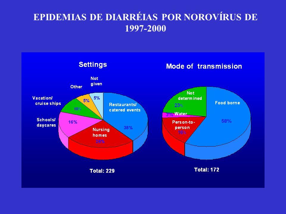 EPIDEMIAS DE DIARRÉIAS POR NOROVÍRUS DE 1997-2000