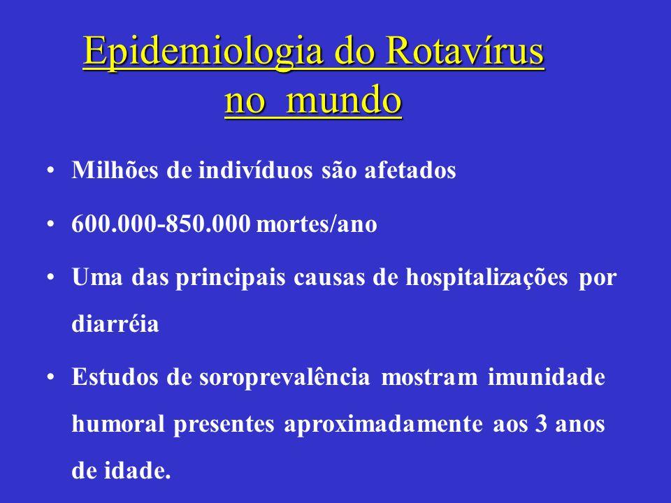 Epidemiologia do Rotavírus no mundo