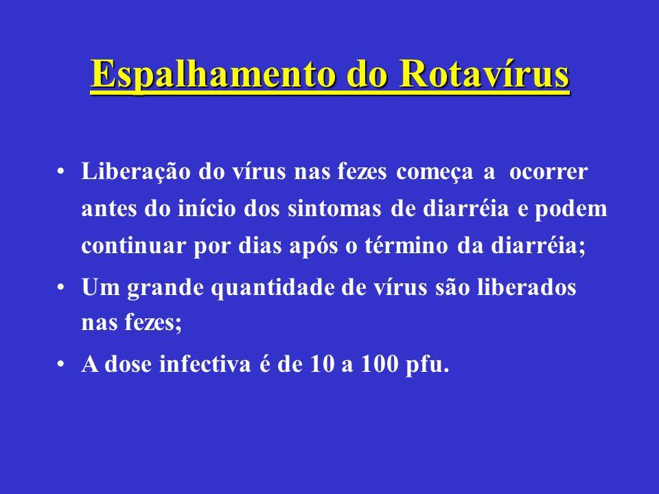 Espalhamento do Rotavírus